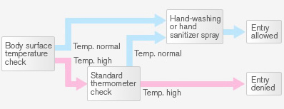 Sensor Use Example,Body surface temperature check Hand-washing or hand sanitizer spray Entry allowed,Standard thermometer check,Entry denied